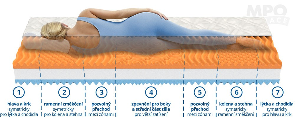 Kvalitný matrac je všeliek na boľavý chrbát